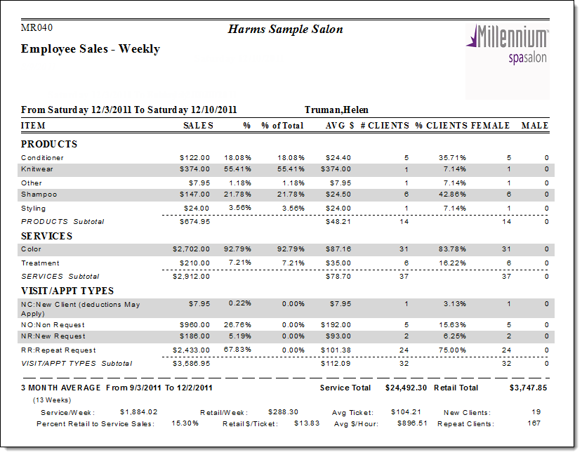Weekly Sales Report Template from update.millenniumsi.com