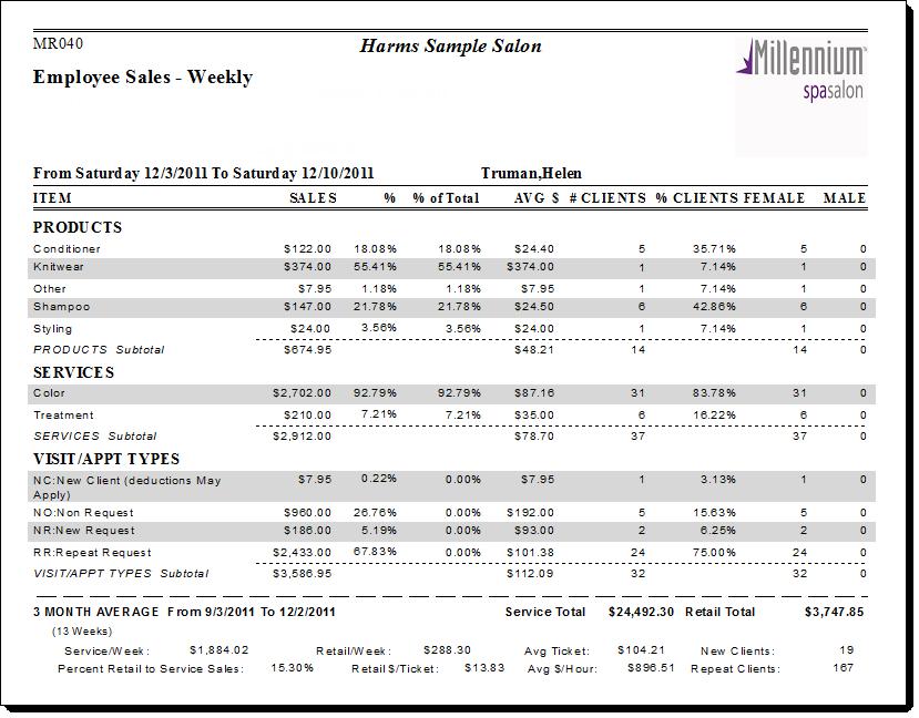 MR040: Employee Sales - Weekly